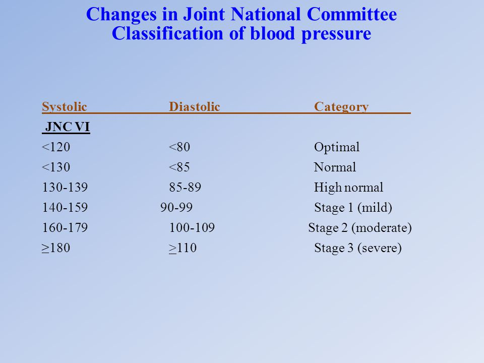 Changes in Joint National Committee Classification of blood pressure