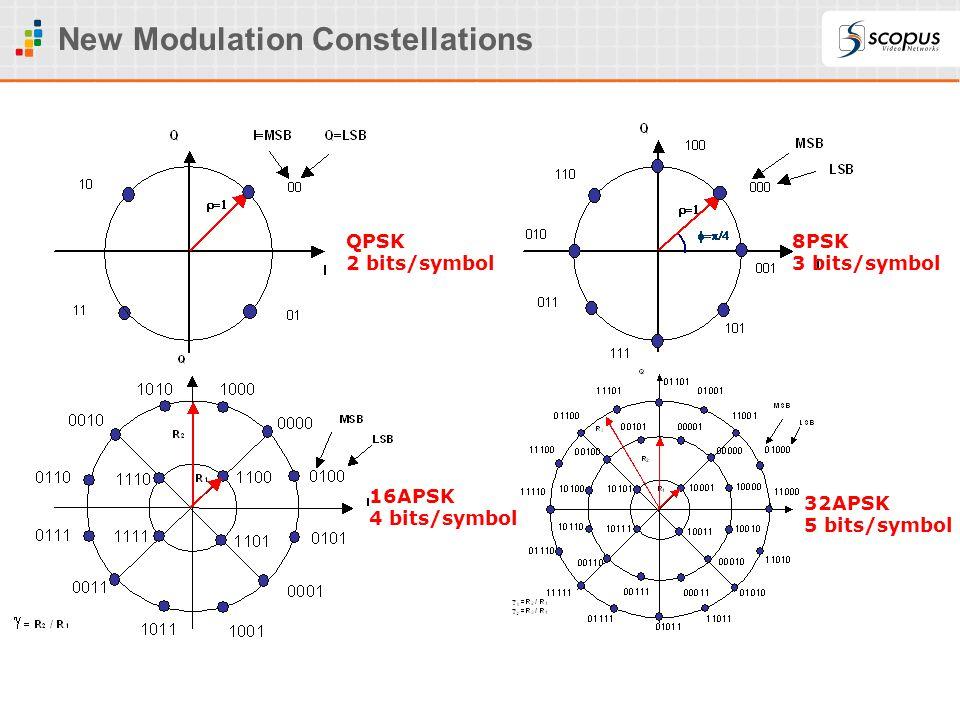 New Modulation Constellations