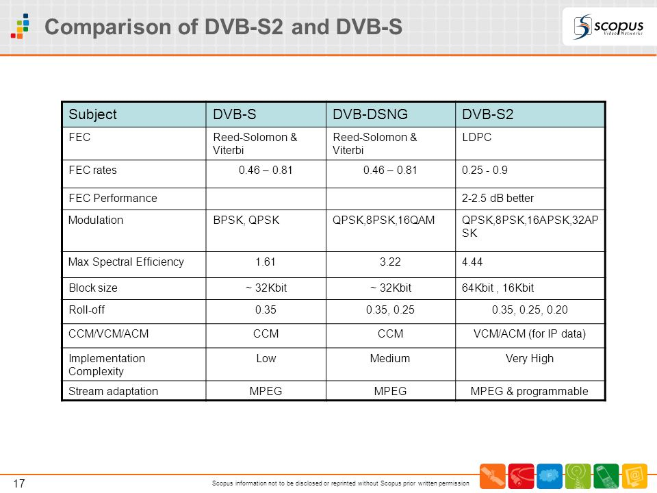 Comparison of DVB-S2 and DVB-S