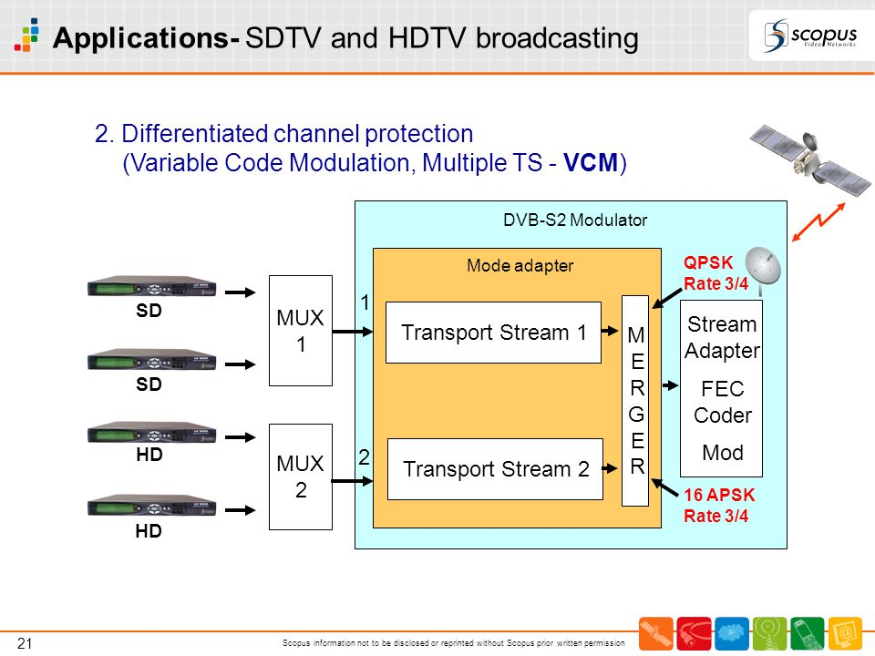 Applications- SDTV and HDTV broadcasting