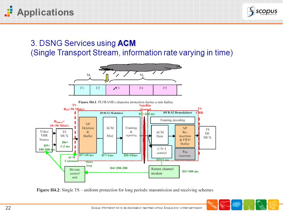 Applications 3. DSNG Services using ACM