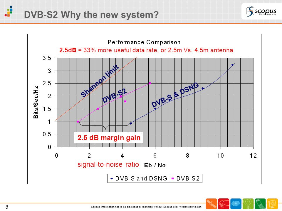 DVB-S2 Why the new system
