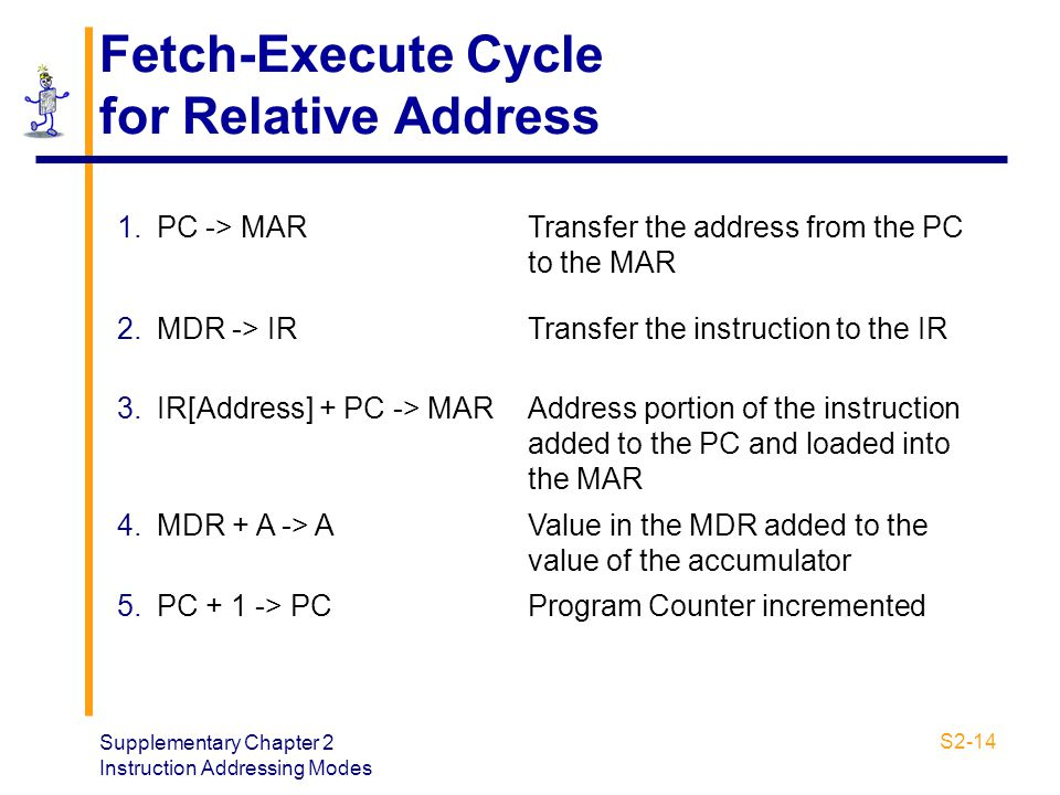 Fetch-Execute Cycle for Relative Address