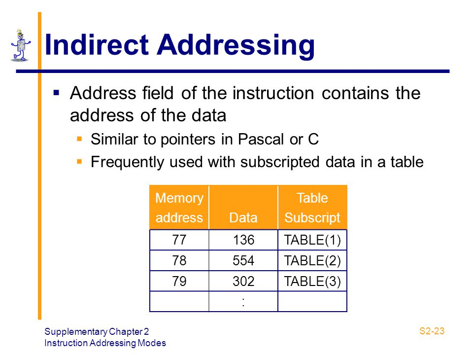 Indirect Addressing Address field of the instruction contains the address of the data. Similar to pointers in Pascal or C.