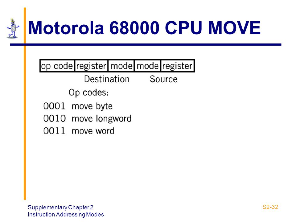 Motorola 68000 CPU MOVE Supplementary Chapter 2 Instruction Addressing Modes