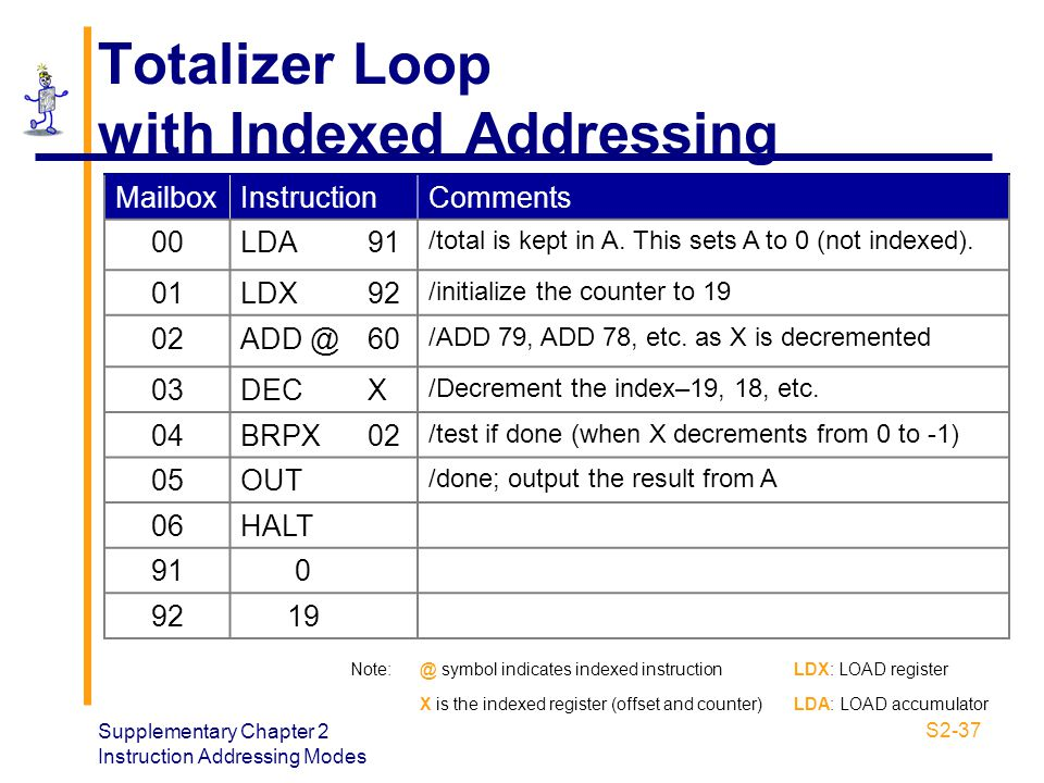 Totalizer Loop with Indexed Addressing