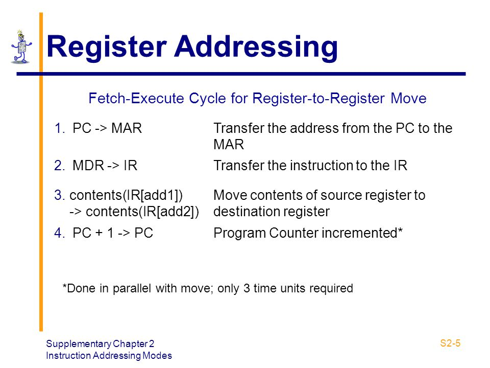 Fetch-Execute Cycle for Register-to-Register Move