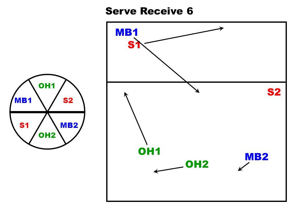 Serve Receive 6 MB1 S1 OH1 S2 MB2 MB1 OH2 S1 S2 OH1 MB2 OH2