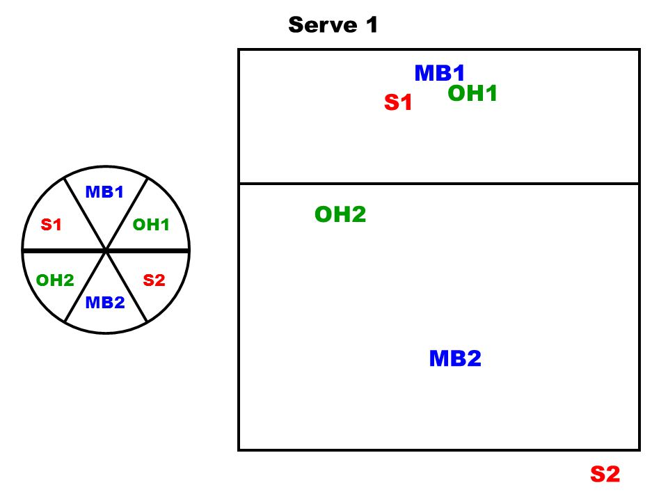 Serve 1 MB1 OH1 S1 MB1 OH1 S2 S1 MB2 OH2 OH2 MB2 S2