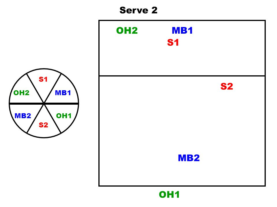 Serve 2 OH2 MB1 S1 S1 MB1 OH1 OH2 S2 MB2 S2 MB2 OH1