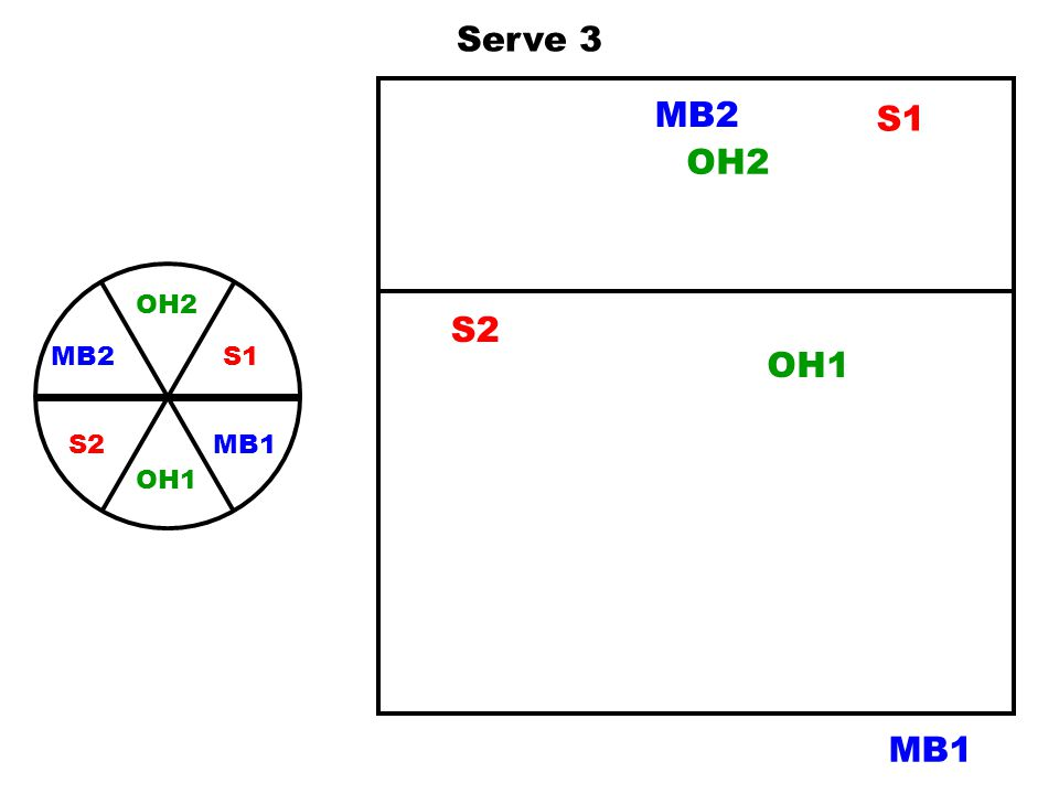 Serve 3 MB2 S1 OH2 OH2 S1 MB1 MB2 OH1 S2 S2 OH1 MB1