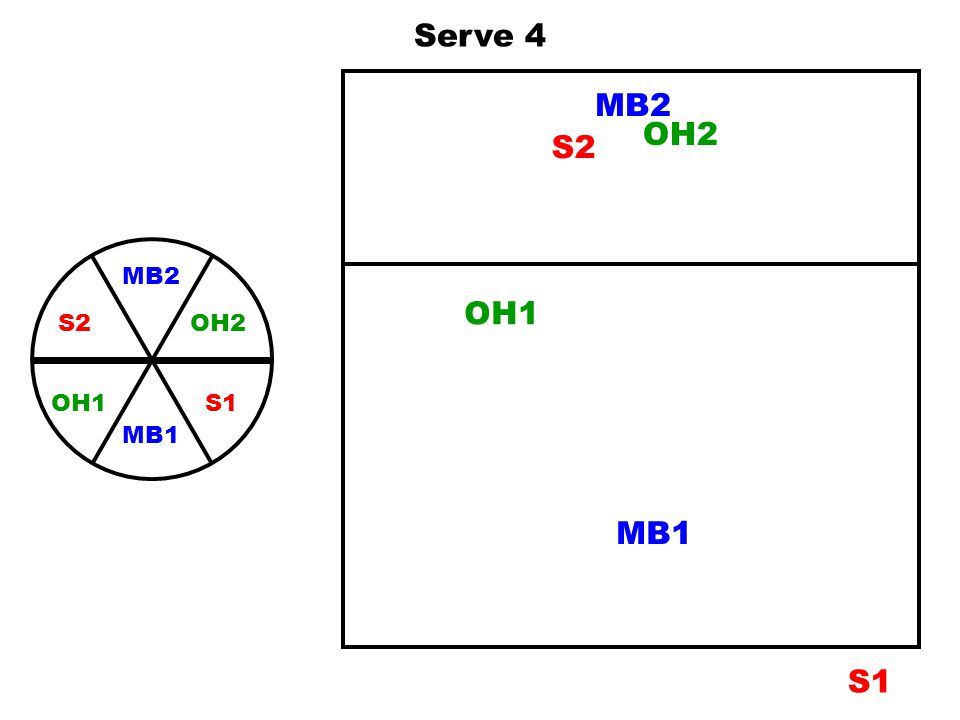 Serve 4 MB2 OH2 S2 MB2 OH2 S1 S2 MB1 OH1 OH1 MB1 S1