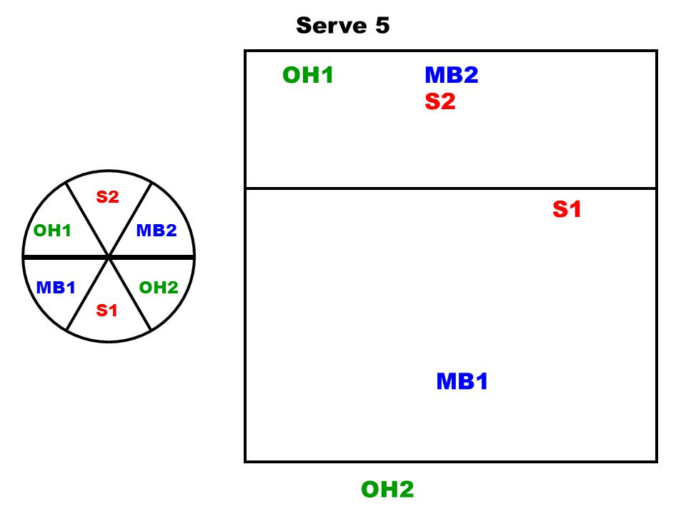 Serve 5 OH1 MB2 S2 S2 MB2 OH2 OH1 S1 MB1 S1 MB1 OH2