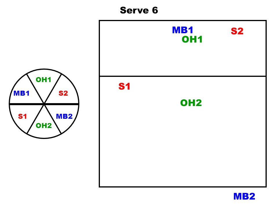 Serve 6 MB1 S2 OH1 OH1 S2 MB2 MB1 OH2 S1 S1 OH2 MB2