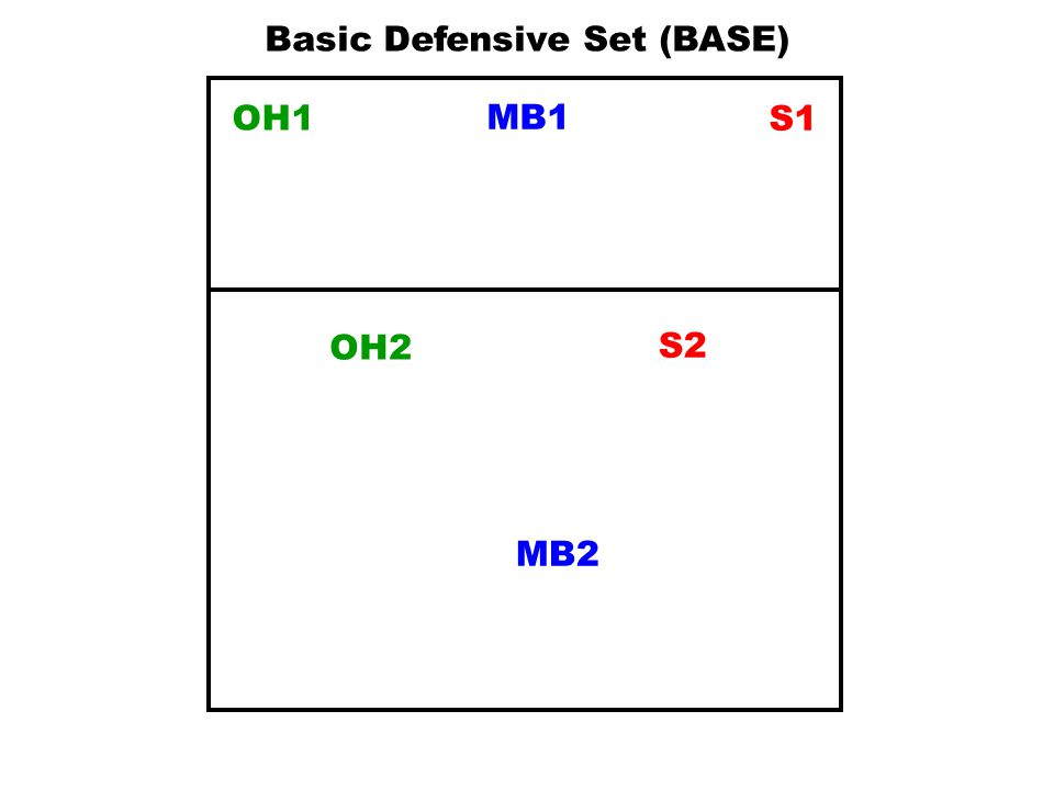 Basic Defensive Set (BASE)