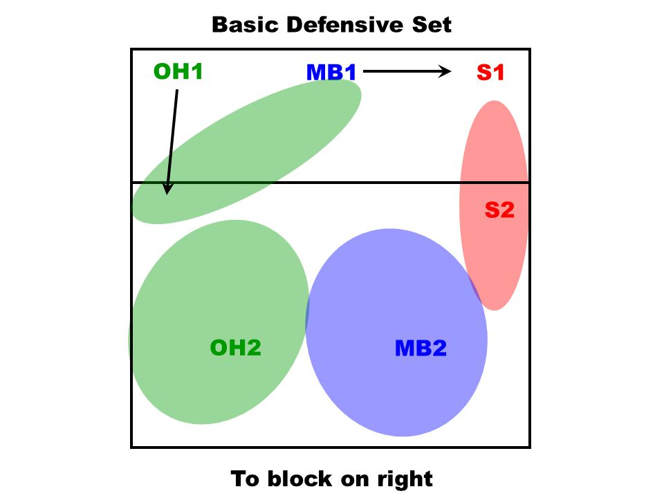 Basic Defensive Set OH1 MB1 S1 S2 OH2 MB2 To block on right