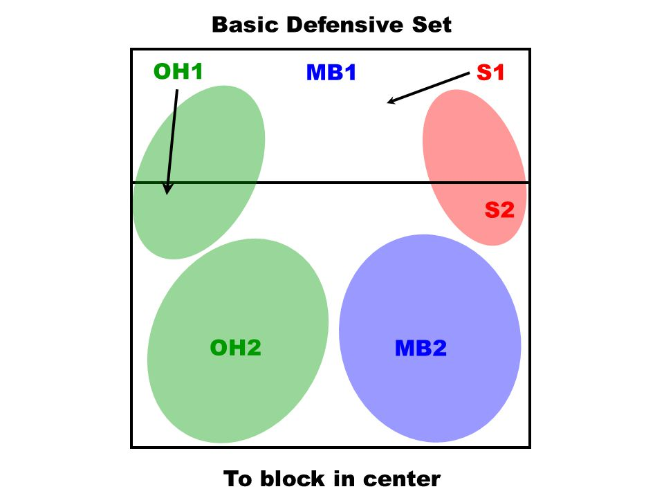 Basic Defensive Set OH1 MB1 S1 S2 OH2 MB2 To block in center