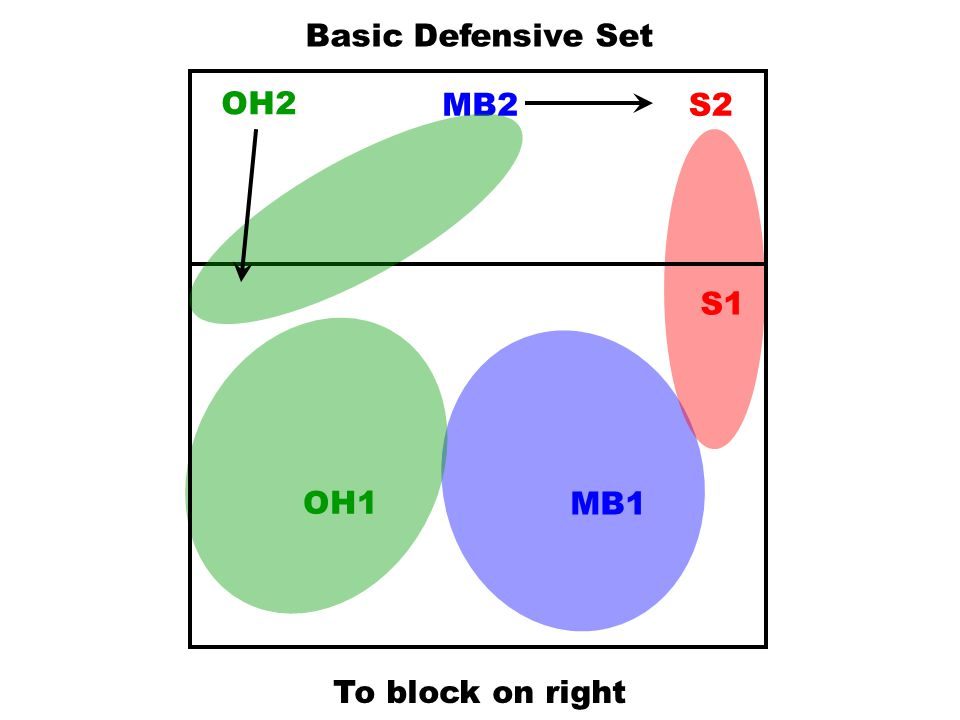 Basic Defensive Set OH2 MB2 S2 S1 OH1 MB1 To block on right