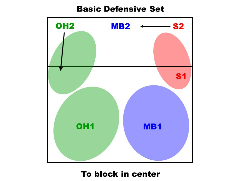 Basic Defensive Set OH2 MB2 S2 S1 OH1 MB1 To block in center
