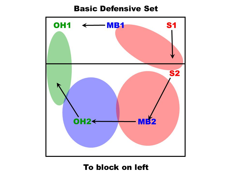 Basic Defensive Set OH1 MB1 S1 S2 OH2 MB2 To block on left