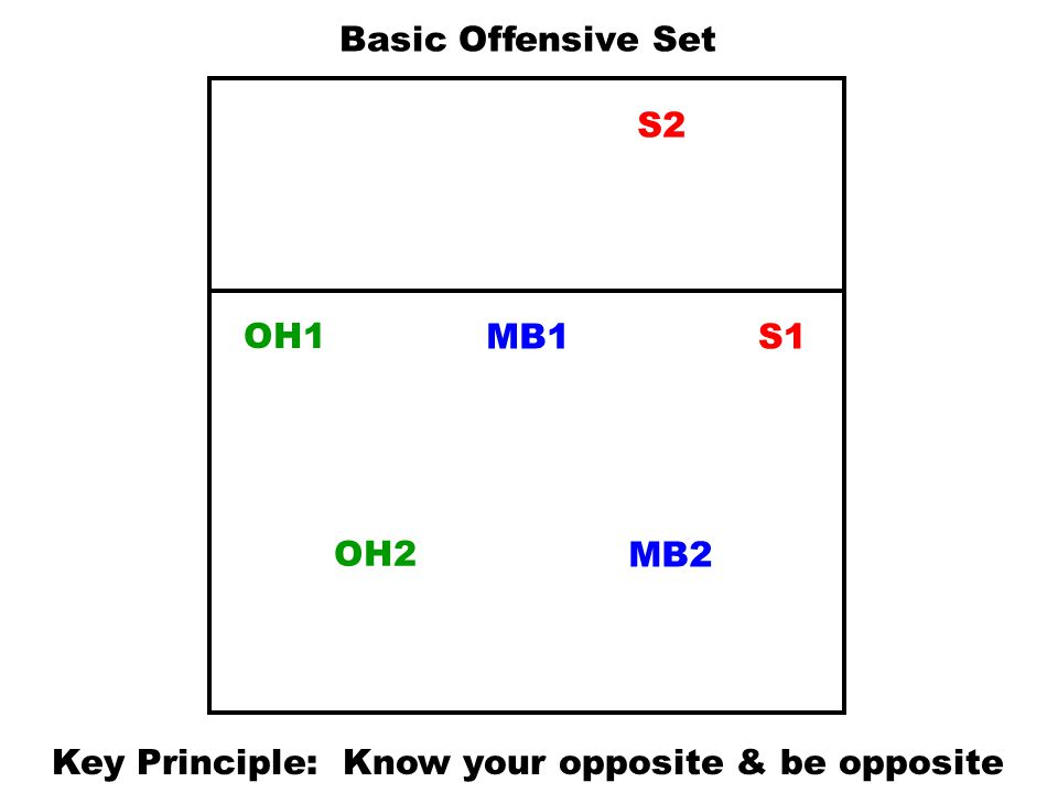 Key Principle: Know your opposite & be opposite