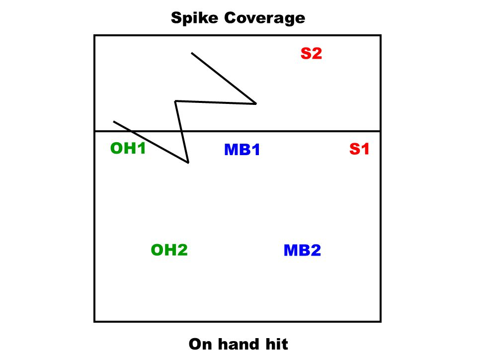 Spike Coverage S2 OH1 MB1 S1 OH2 MB2 On hand hit
