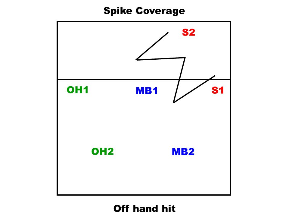 Spike Coverage S2 OH1 MB1 S1 OH2 MB2 Off hand hit