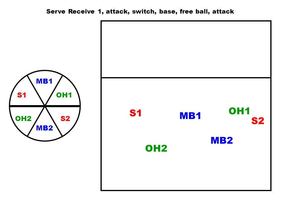 Serve Receive 1, attack, switch, base, free ball, attack