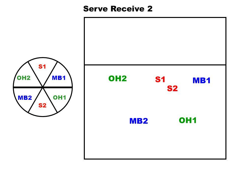 Serve Receive 2 S1 MB1 OH1 OH2 S2 MB2 OH2 S1 MB1 S2 MB2 OH1