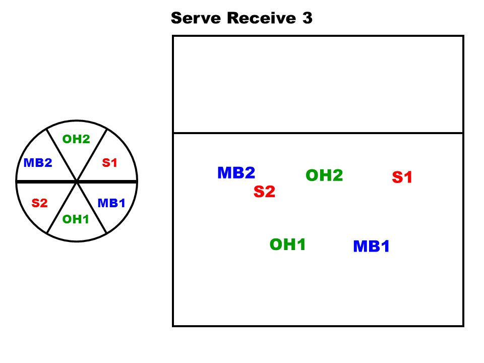 Serve Receive 3 OH2 S1 MB1 MB2 OH1 S2 MB2 OH2 S1 S2 OH1 MB1