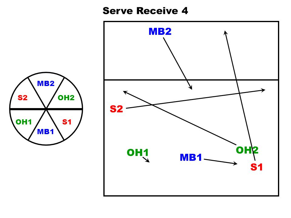 Serve Receive 4 MB2 MB2 OH2 S1 S2 MB1 OH1 S2 OH2 OH1 MB1 S1