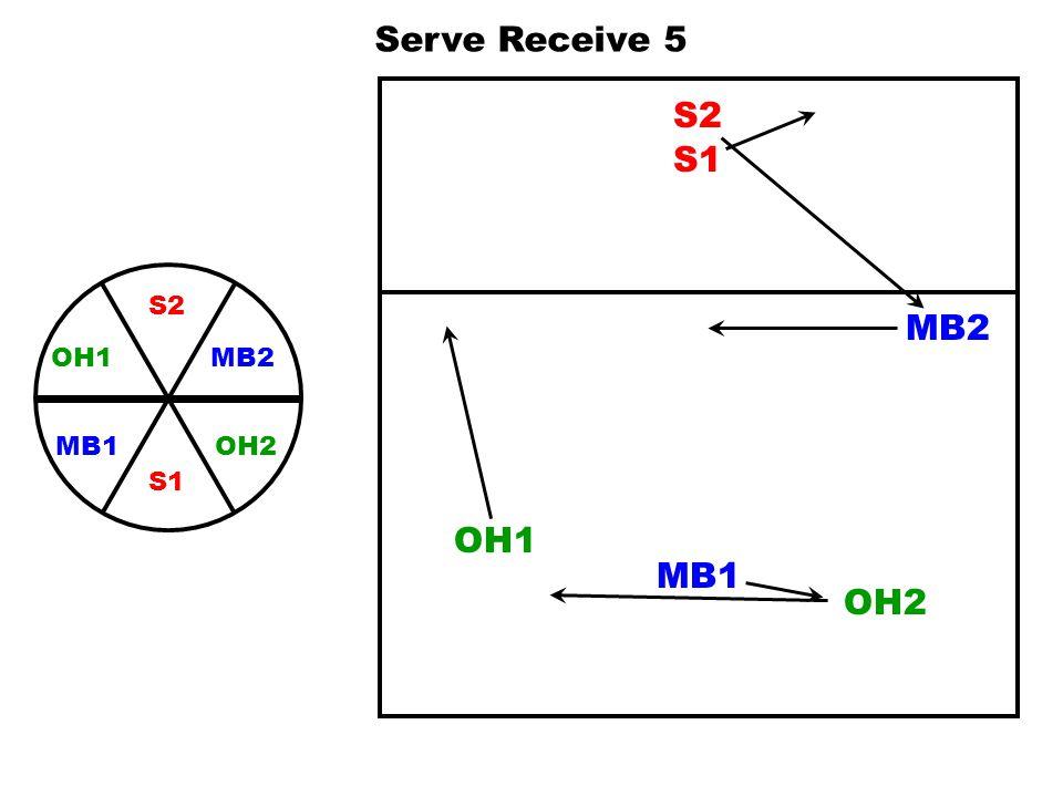 Serve Receive 5 S2 S1 S2 MB2 OH2 OH1 S1 MB1 MB2 OH1 MB1 OH2