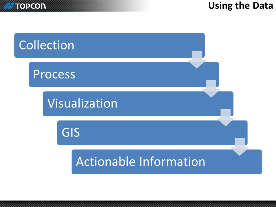 Using the Data Collection Process Visualization GIS