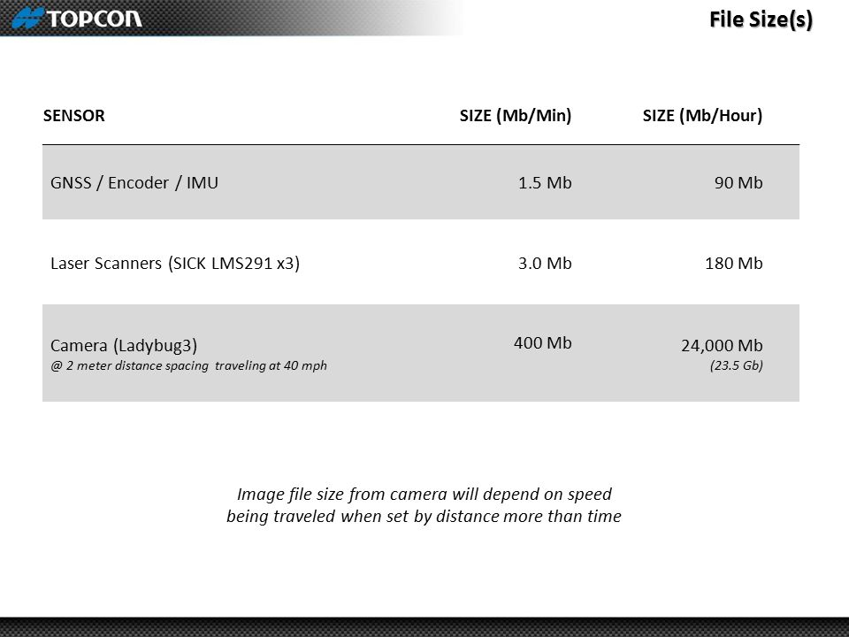 File Size(s) SENSOR SIZE (Mb/Min) SIZE (Mb/Hour) GNSS / Encoder / IMU