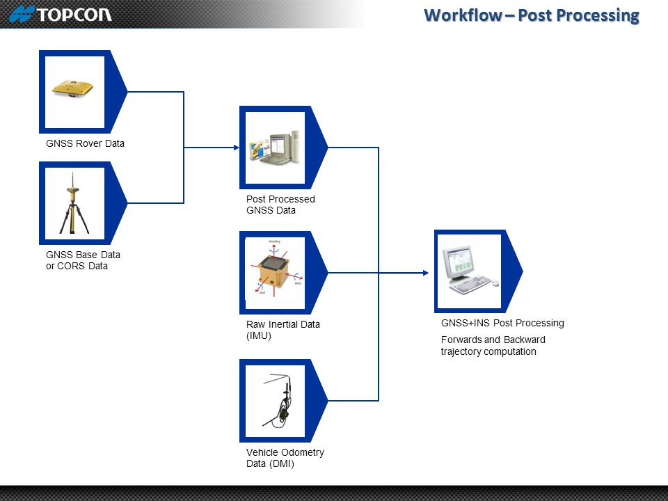 Workflow – Post Processing