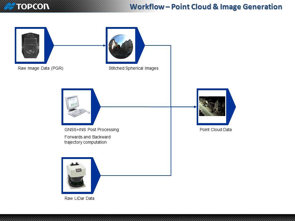 Workflow – Point Cloud & Image Generation