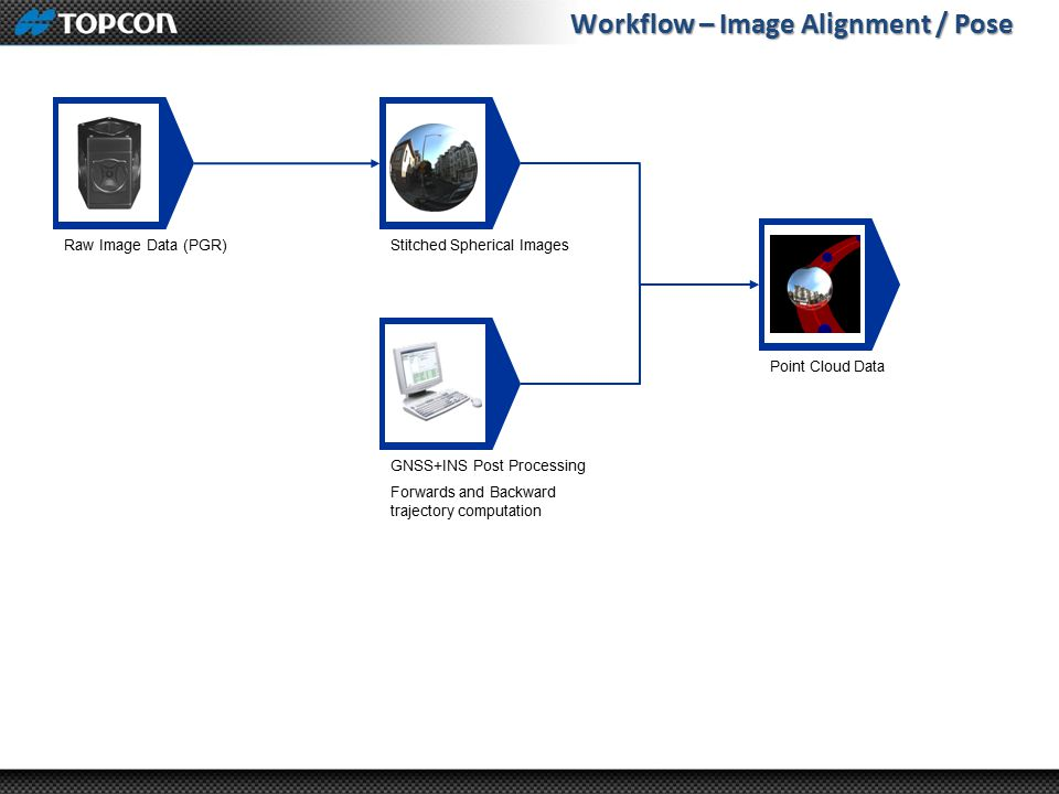 Workflow – Image Alignment / Pose