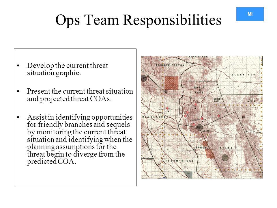 Ops Team Responsibilities