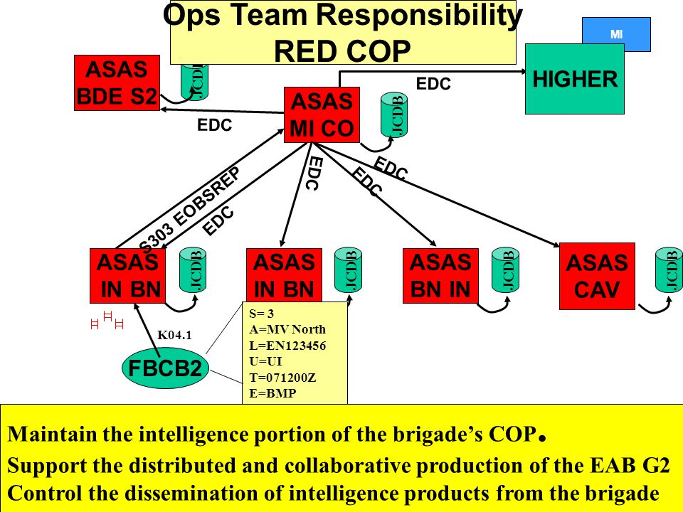 Ops Team Responsibility