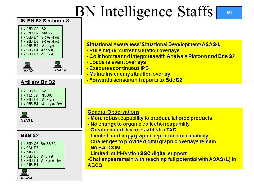 BN Intelligence Staffs