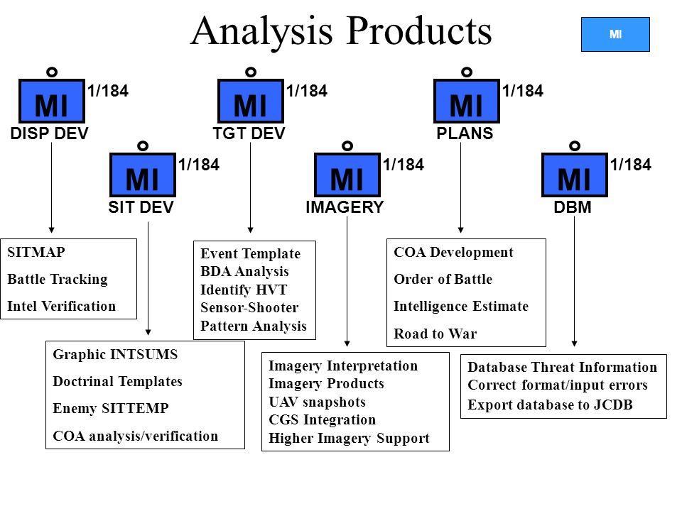 Analysis Products MI MI MI MI MI MI 1/184 1/184 1/184 DISP DEV TGT DEV