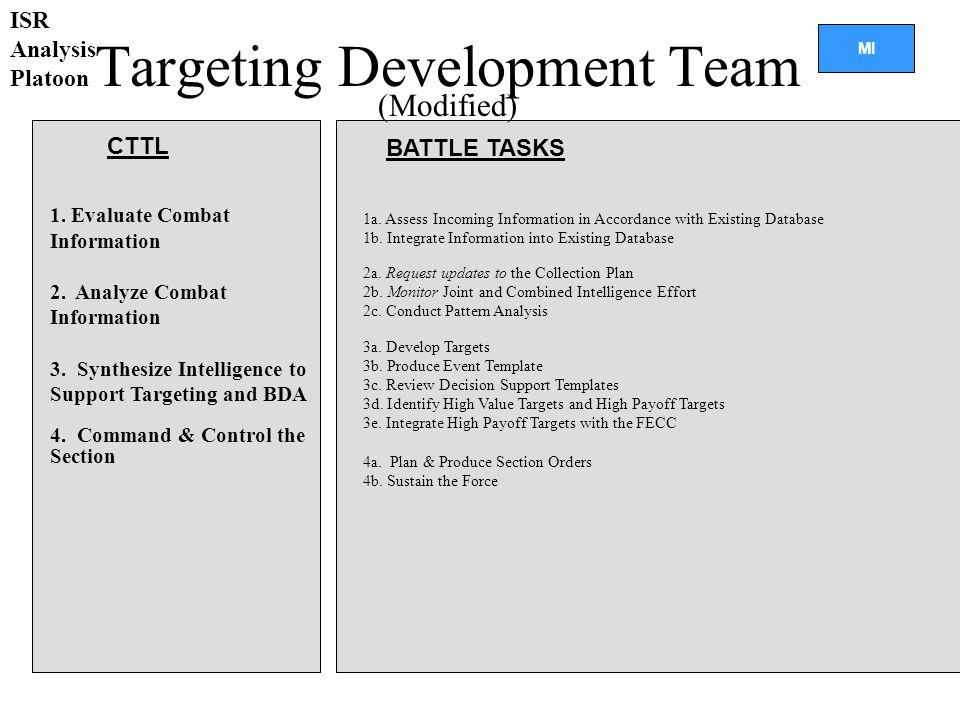 Targeting Development Team
