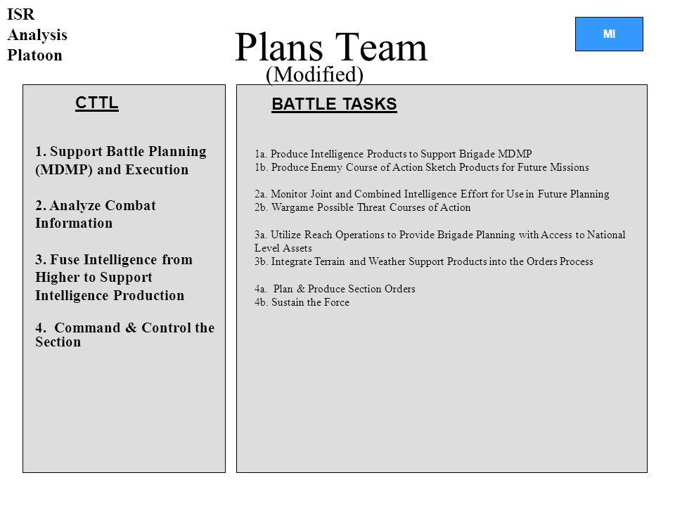 Plans Team (Modified) ISR Analysis Platoon CTTL BATTLE TASKS
