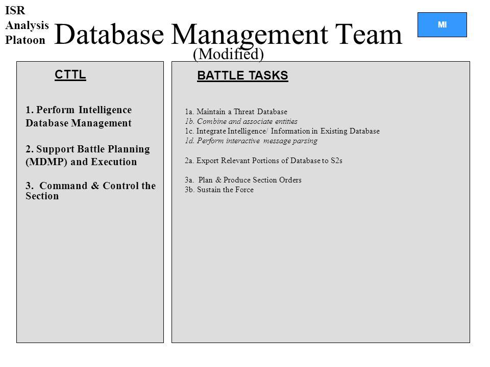 Database Management Team