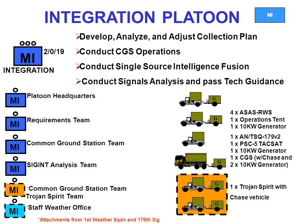 INTEGRATION PLATOON MI Develop, Analyze, and Adjust Collection Plan