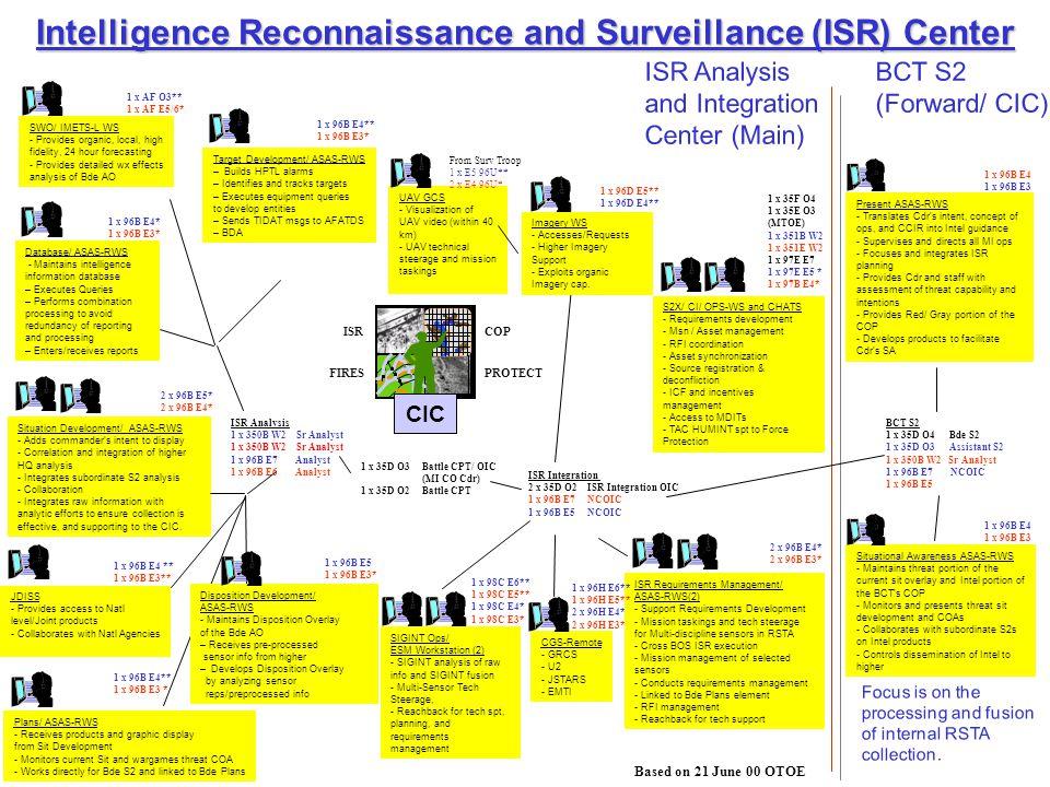 Intelligence Reconnaissance and Surveillance (ISR) Center