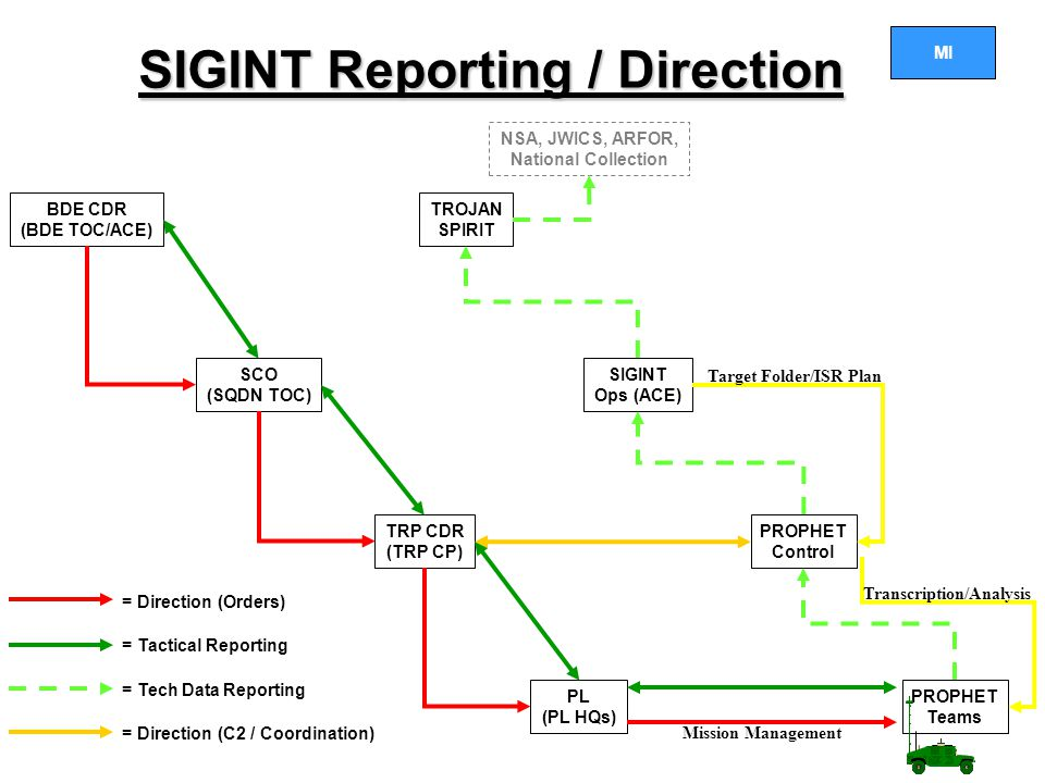 SIGINT Reporting / Direction