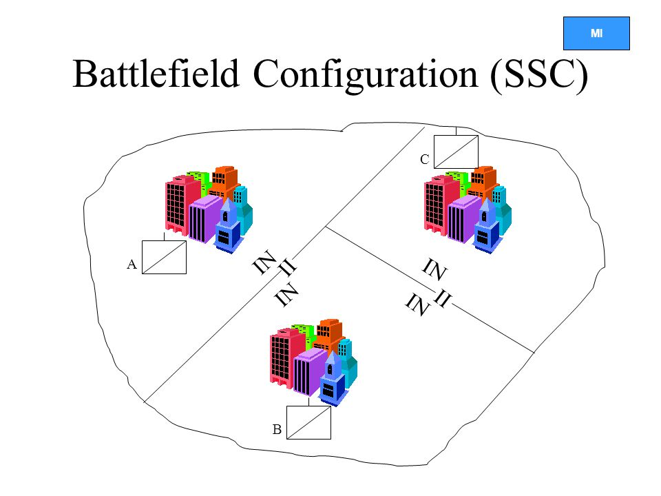 Battlefield Configuration (SSC)
