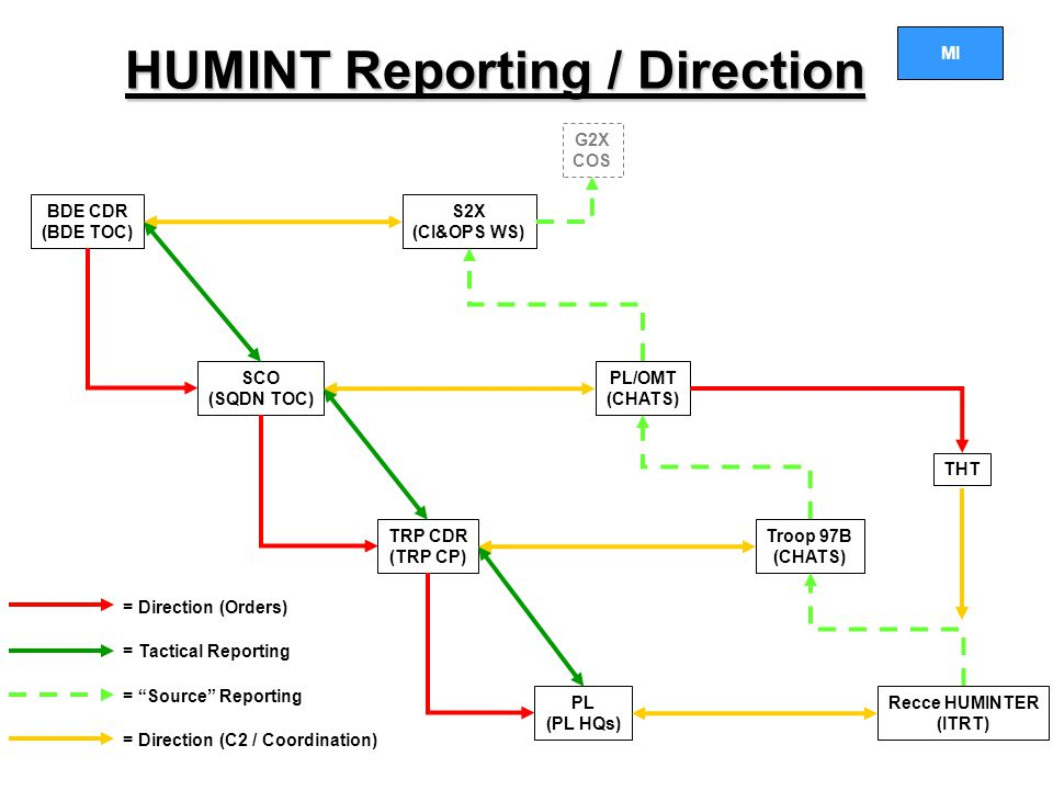 HUMINT Reporting / Direction