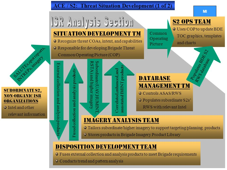 ISR Analysis Section S2 Ops Team Situation Development Tm Database